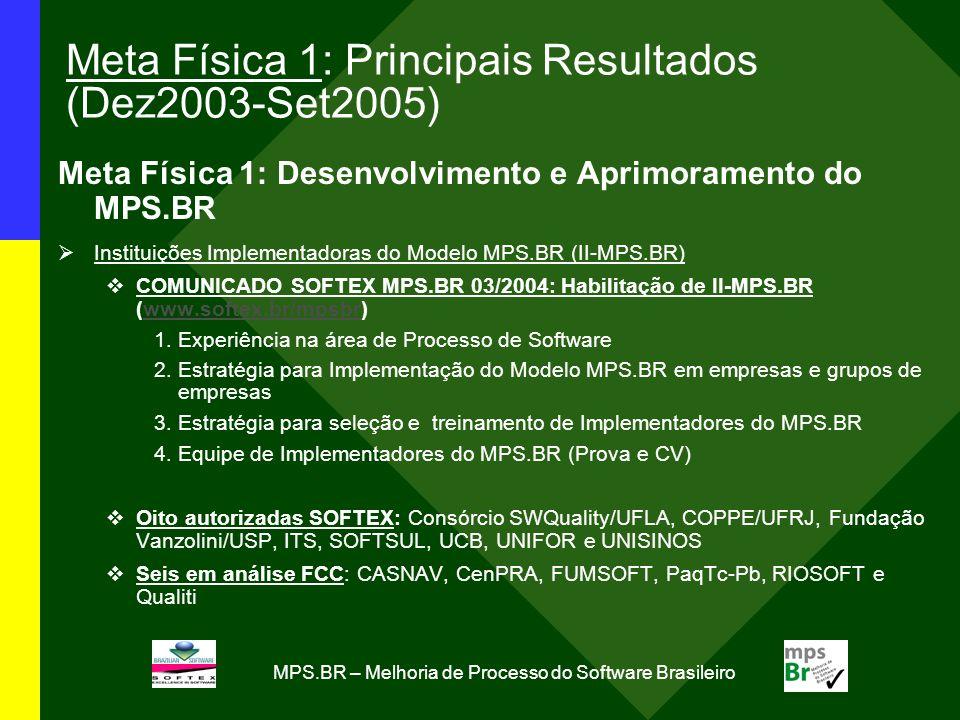 MPS.BR – Melhoria de Processo do Software Brasileiro Meta Física 1: Principais Resultados (Dez2003-Set2005) Meta Física 1: Desenvolvimento e Aprimoramento do MPS.BR Instituições Implementadoras do Modelo MPS.BR (II-MPS.BR) COMUNICADO SOFTEX MPS.BR 03/2004: Habilitação de II-MPS.BR (www.softex.br/mpsbr)www.softex.br/mpsbr 1.Experiência na área de Processo de Software 2.Estratégia para Implementação do Modelo MPS.BR em empresas e grupos de empresas 3.Estratégia para seleção e treinamento de Implementadores do MPS.BR 4.Equipe de Implementadores do MPS.BR (Prova e CV) Oito autorizadas SOFTEX: Consórcio SWQuality/UFLA, COPPE/UFRJ, Fundação Vanzolini/USP, ITS, SOFTSUL, UCB, UNIFOR e UNISINOS Seis em análise FCC: CASNAV, CenPRA, FUMSOFT, PaqTc-Pb, RIOSOFT e Qualiti