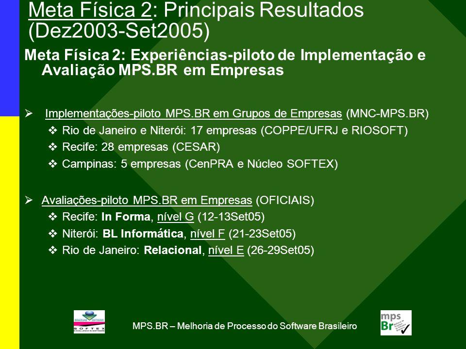 MPS.BR – Melhoria de Processo do Software Brasileiro Meta Física 2: Principais Resultados (Dez2003-Set2005) Meta Física 2: Experiências-piloto de Implementação e Avaliação MPS.BR em Empresas Implementações-piloto MPS.BR em Grupos de Empresas (MNC-MPS.BR) Rio de Janeiro e Niterói: 17 empresas (COPPE/UFRJ e RIOSOFT) Recife: 28 empresas (CESAR) Campinas: 5 empresas (CenPRA e Núcleo SOFTEX) Avaliações-piloto MPS.BR em Empresas (OFICIAIS) Recife: In Forma, nível G (12-13Set05) Niterói: BL Informática, nível F (21-23Set05) Rio de Janeiro: Relacional, nível E (26-29Set05)