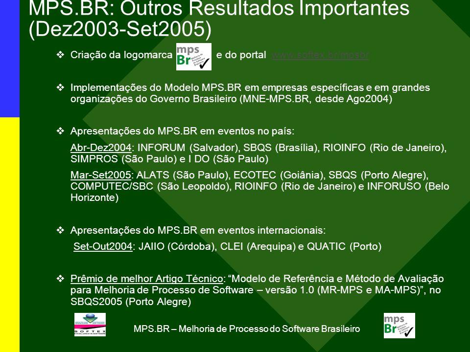 MPS.BR – Melhoria de Processo do Software Brasileiro MPS.BR: Outros Resultados Importantes (Dez2003-Set2005) Criação da logomarca e do portal www.softex.br/mpsbrwww.softex.br/mpsbr Implementações do Modelo MPS.BR em empresas específicas e em grandes organizações do Governo Brasileiro (MNE-MPS.BR, desde Ago2004) Apresentações do MPS.BR em eventos no país: Abr-Dez2004: INFORUM (Salvador), SBQS (Brasília), RIOINFO (Rio de Janeiro), SIMPROS (São Paulo) e I DO (São Paulo) Mar-Set2005: ALATS (São Paulo), ECOTEC (Goiânia), SBQS (Porto Alegre), COMPUTEC/SBC (São Leopoldo), RIOINFO (Rio de Janeiro) e INFORUSO (Belo Horizonte) Apresentações do MPS.BR em eventos internacionais: Set-Out2004: JAIIO (Córdoba), CLEI (Arequipa) e QUATIC (Porto) Prêmio de melhor Artigo Técnico: Modelo de Referência e Método de Avaliação para Melhoria de Processo de Software – versão 1.0 (MR-MPS e MA-MPS), no SBQS2005 (Porto Alegre)