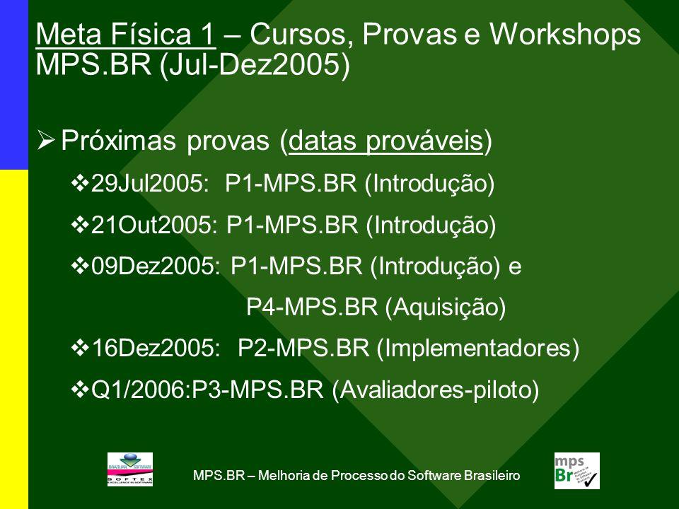 MPS.BR – Melhoria de Processo do Software Brasileiro Meta Física 1 – Cursos, Provas e Workshops MPS.BR (Jul-Dez2005) Próximas provas (datas prováveis) 29Jul2005: P1-MPS.BR (Introdução) 21Out2005: P1-MPS.BR (Introdução) 09Dez2005: P1-MPS.BR (Introdução) e P4-MPS.BR (Aquisição) 16Dez2005: P2-MPS.BR (Implementadores) Q1/2006:P3-MPS.BR (Avaliadores-piloto)