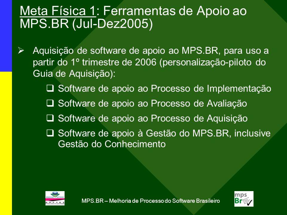 MPS.BR – Melhoria de Processo do Software Brasileiro Meta Física 1: Ferramentas de Apoio ao MPS.BR (Jul-Dez2005) Aquisição de software de apoio ao MPS.BR, para uso a partir do 1º trimestre de 2006 (personalização-piloto do Guia de Aquisição): Software de apoio ao Processo de Implementação Software de apoio ao Processo de Avaliação Software de apoio ao Processo de Aquisição Software de apoio à Gestão do MPS.BR, inclusive Gestão do Conhecimento