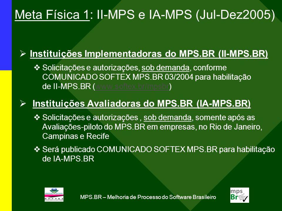 MPS.BR – Melhoria de Processo do Software Brasileiro Meta Física 1: II-MPS e IA-MPS (Jul-Dez2005) Instituições Implementadoras do MPS.BR (II-MPS.BR) Solicitações e autorizações, sob demanda, conforme COMUNICADO SOFTEX MPS.BR 03/2004 para habilitação de II-MPS.BR (www.softex.br/mpsbr)www.softex.br/mpsbr Instituições Avaliadoras do MPS.BR (IA-MPS.BR) Solicitações e autorizações, sob demanda, somente após as Avaliações-piloto do MPS.BR em empresas, no Rio de Janeiro, Campinas e Recife Será publicado COMUNICADO SOFTEX MPS.BR para habilitação de IA-MPS.BR