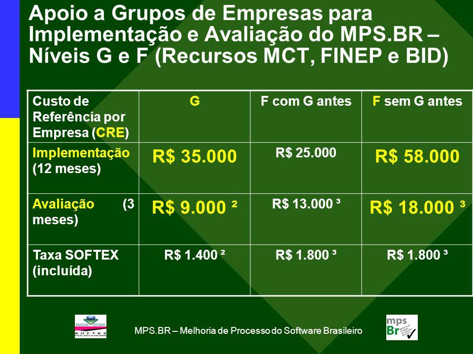 MPS.BR – Melhoria de Processo do Software Brasileiro Apoio a Grupos de Empresas para Implementação e Avaliação do MPS.BR – Níveis G e F (Recursos MCT, FINEP e BID) Custo de Referência por Empresa (CRE) GF com G antesF sem G antes Implementação (12 meses) R$ 35.000 R$ 25.000 R$ 58.000 Avaliação (3 meses) R$ 9.000 ² R$ 13.000 ³ R$ 18.000 ³ Taxa SOFTEX (incluída) R$ 1.400 ²R$ 1.800 ³