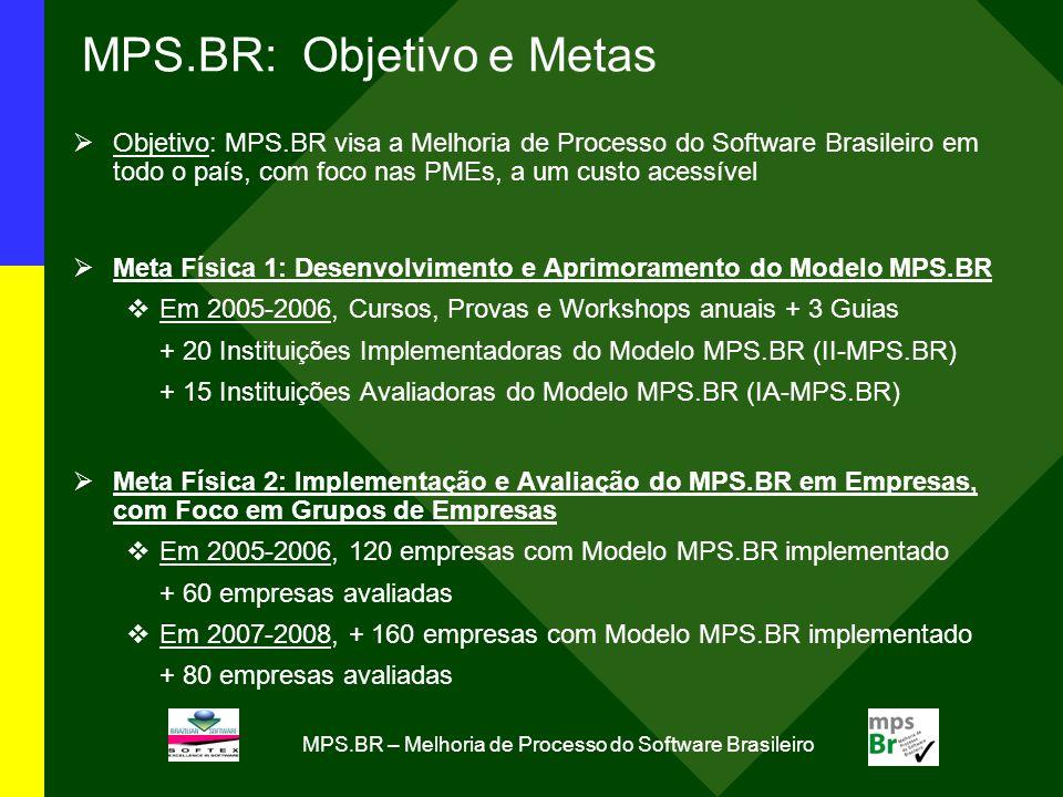 MPS.BR: Objetivo e Metas Objetivo: MPS.BR visa a Melhoria de Processo do Software Brasileiro em todo o país, com foco nas PMEs, a um custo acessível Meta Física 1: Desenvolvimento e Aprimoramento do Modelo MPS.BR Em 2005-2006, Cursos, Provas e Workshops anuais + 3 Guias + 20 Instituições Implementadoras do Modelo MPS.BR (II-MPS.BR) + 15 Instituições Avaliadoras do Modelo MPS.BR (IA-MPS.BR) Meta Física 2: Implementação e Avaliação do MPS.BR em Empresas, com Foco em Grupos de Empresas Em 2005-2006, 120 empresas com Modelo MPS.BR implementado + 60 empresas avaliadas Em 2007-2008, + 160 empresas com Modelo MPS.BR implementado + 80 empresas avaliadas