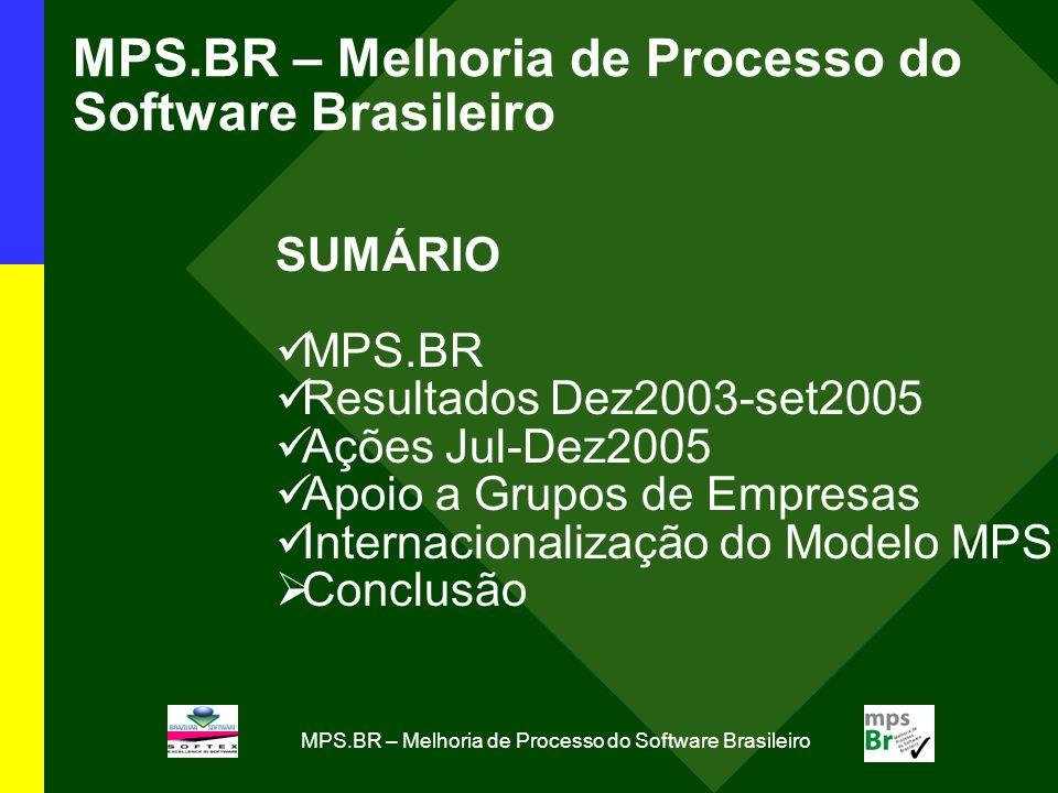 MPS.BR – Melhoria de Processo do Software Brasileiro SUMÁRIO MPS.BR Resultados Dez2003-set2005 Ações Jul-Dez2005 Apoio a Grupos de Empresas Internacionalização do Modelo MPS Conclusão