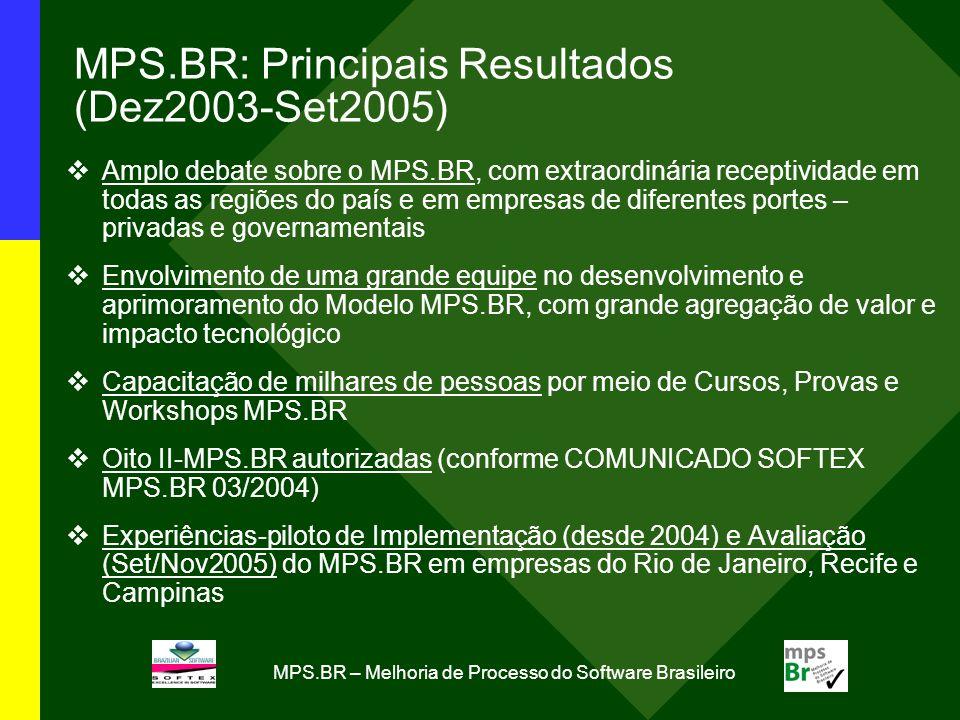 MPS.BR – Melhoria de Processo do Software Brasileiro MPS.BR: Principais Resultados (Dez2003-Set2005) Amplo debate sobre o MPS.BR, com extraordinária receptividade em todas as regiões do país e em empresas de diferentes portes – privadas e governamentais Envolvimento de uma grande equipe no desenvolvimento e aprimoramento do Modelo MPS.BR, com grande agregação de valor e impacto tecnológico Capacitação de milhares de pessoas por meio de Cursos, Provas e Workshops MPS.BR Oito II-MPS.BR autorizadas (conforme COMUNICADO SOFTEX MPS.BR 03/2004) Experiências-piloto de Implementação (desde 2004) e Avaliação (Set/Nov2005) do MPS.BR em empresas do Rio de Janeiro, Recife e Campinas