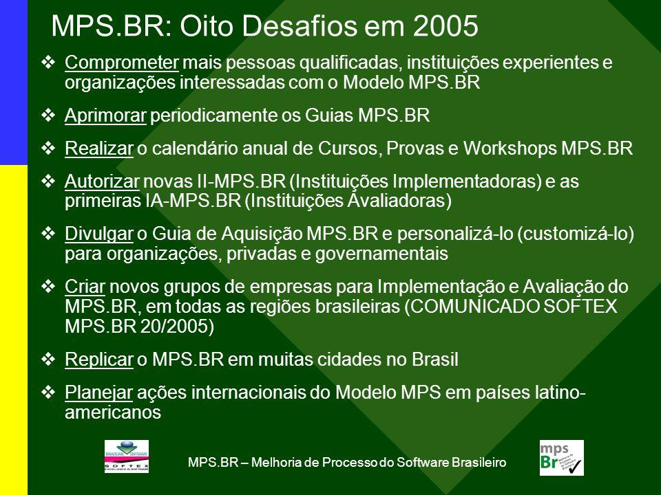 MPS.BR – Melhoria de Processo do Software Brasileiro MPS.BR: Oito Desafios em 2005 Comprometer mais pessoas qualificadas, instituições experientes e organizações interessadas com o Modelo MPS.BR Aprimorar periodicamente os Guias MPS.BR Realizar o calendário anual de Cursos, Provas e Workshops MPS.BR Autorizar novas II-MPS.BR (Instituições Implementadoras) e as primeiras IA-MPS.BR (Instituições Avaliadoras) Divulgar o Guia de Aquisição MPS.BR e personalizá-lo (customizá-lo) para organizações, privadas e governamentais Criar novos grupos de empresas para Implementação e Avaliação do MPS.BR, em todas as regiões brasileiras (COMUNICADO SOFTEX MPS.BR 20/2005) Replicar o MPS.BR em muitas cidades no Brasil Planejar ações internacionais do Modelo MPS em países latino- americanos