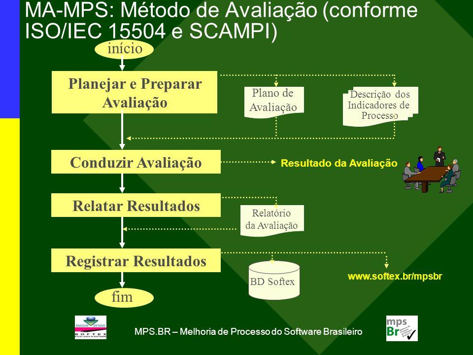 MPS.BR – Melhoria de Processo do Software Brasileiro MA-MPS: Método de Avaliação (conforme ISO/IEC 15504 e SCAMPI) Planejar e Preparar Avaliação Conduzir Avaliação Relatar Resultados início fim Plano de Avaliação Descrição dos Indicadores de Processo Relatório da Avaliação Resultado da Avaliação Registrar Resultados BD Softex www.softex.br/mpsbr