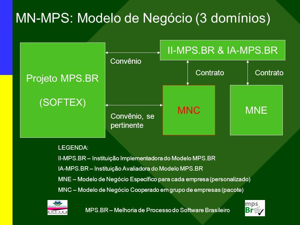 MPS.BR – Melhoria de Processo do Software Brasileiro MN-MPS: Modelo de Negócio (3 domínios) Projeto MPS.BR (SOFTEX) II-MPS.BR & IA-MPS.BR MNEMNC Contrato Convênio Convênio, se pertinente LEGENDA: II-MPS.BR – Instituição Implementadora do Modelo MPS.BR IA-MPS.BR – Instituição Avaliadora do Modelo MPS.BR MNE – Modelo de Negócio Específico para cada empresa (personalizado) MNC – Modelo de Negócio Cooperado em grupo de empresas (pacote)