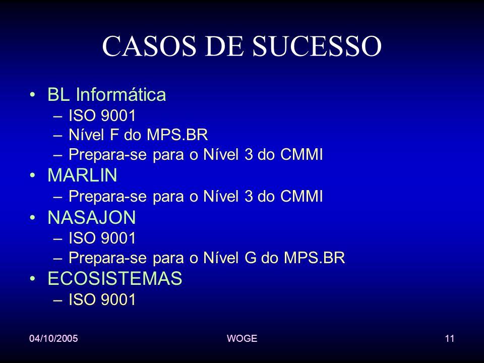 04/10/2005WOGE11 CASOS DE SUCESSO BL Informática –ISO 9001 –Nível F do MPS.BR –Prepara-se para o Nível 3 do CMMI MARLIN –Prepara-se para o Nível 3 do CMMI NASAJON –ISO 9001 –Prepara-se para o Nível G do MPS.BR ECOSISTEMAS –ISO 9001