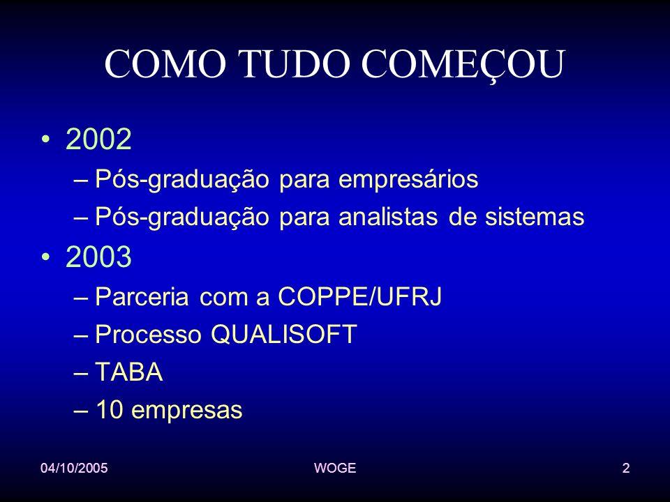 04/10/2005WOGE2 COMO TUDO COMEÇOU 2002 –Pós-graduação para empresários –Pós-graduação para analistas de sistemas 2003 –Parceria com a COPPE/UFRJ –Processo QUALISOFT –TABA –10 empresas