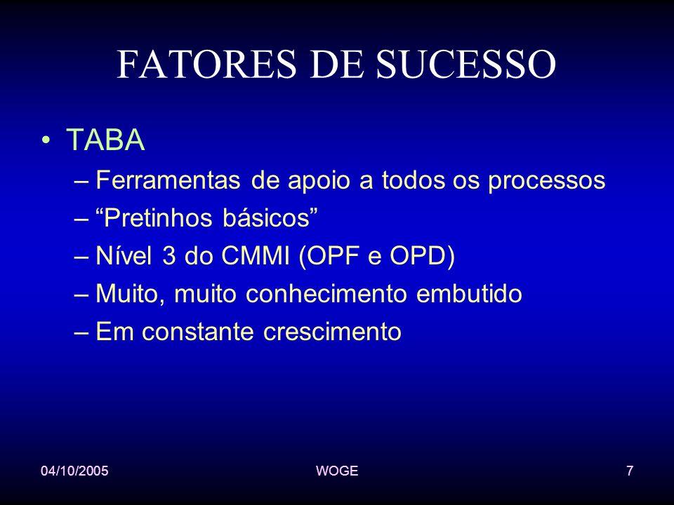 04/10/2005WOGE7 FATORES DE SUCESSO TABA –Ferramentas de apoio a todos os processos –Pretinhos básicos –Nível 3 do CMMI (OPF e OPD) –Muito, muito conhecimento embutido –Em constante crescimento