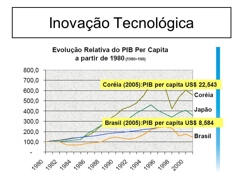 Coréia (2005):PIB per capita US$ 22,543 Brasil (2005):PIB per capita US$ 8,584