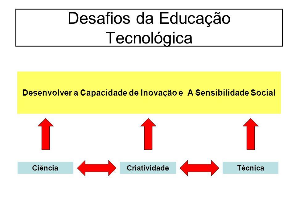 Desafios da Educação Tecnológica Desenvolver a Capacidade de Inovação e A Sensibilidade Social CiênciaTécnicaCriatividade