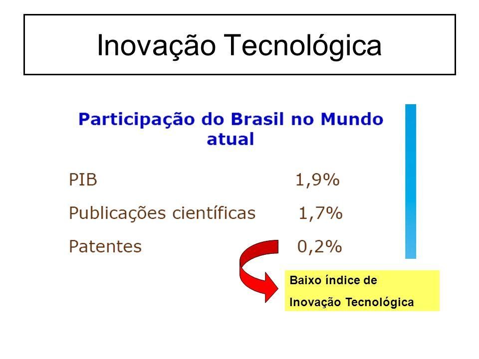 Inovação Tecnológica Baixo índice de Inovação Tecnológica