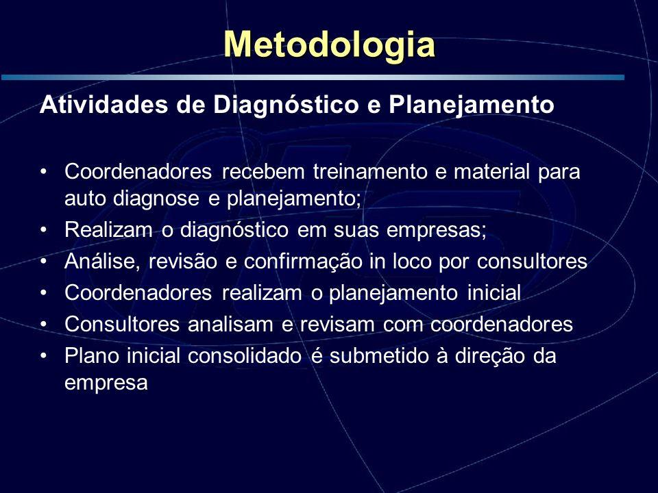 Metodologia Atividades de Diagnóstico e Planejamento Coordenadores recebem treinamento e material para auto diagnose e planejamento; Realizam o diagnó