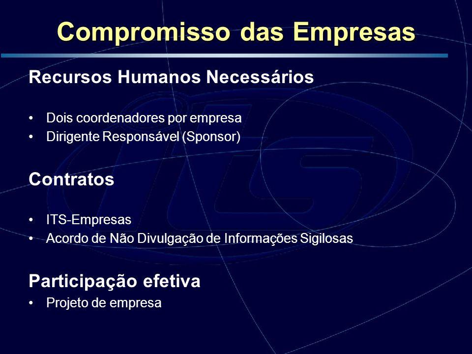 Compromisso das Empresas Recursos Humanos Necessários Dois coordenadores por empresa Dirigente Responsável (Sponsor) Contratos ITS-Empresas Acordo de