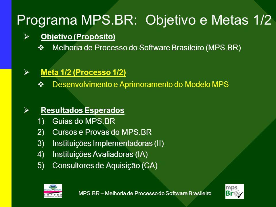 MPS.BR – Melhoria de Processo do Software Brasileiro Programa MPS.BR: Objetivo e Metas 1/2 Objetivo (Propósito) Melhoria de Processo do Software Brasi