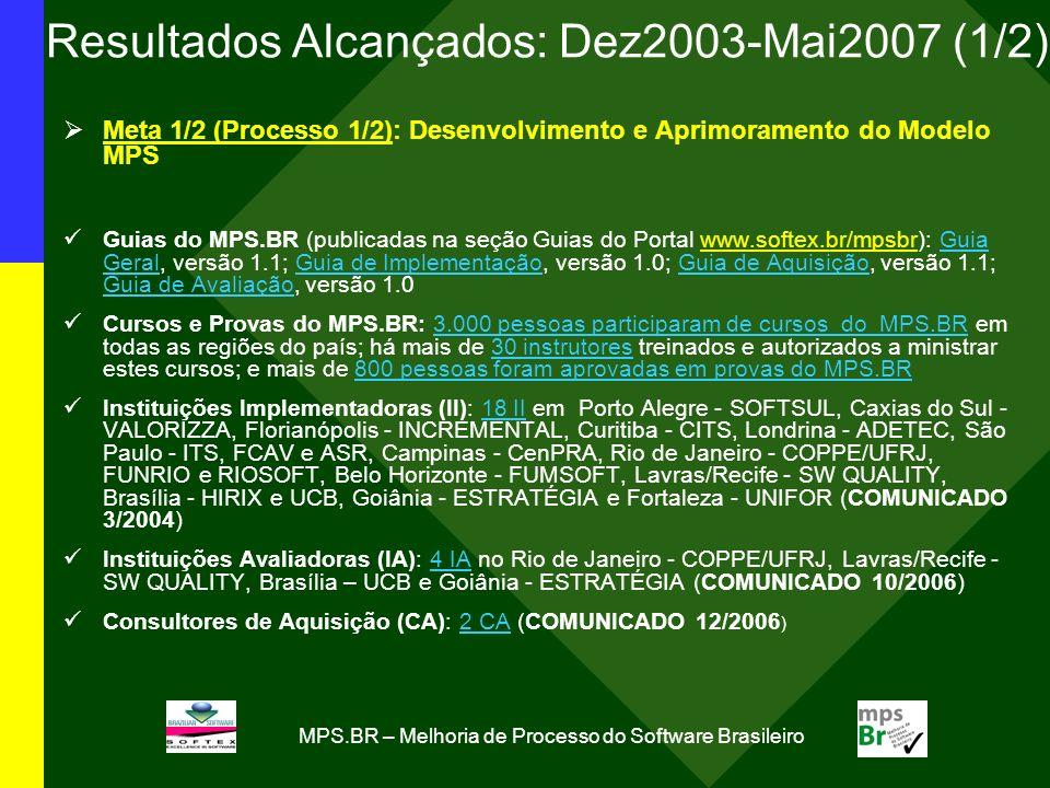 MPS.BR – Melhoria de Processo do Software Brasileiro Resultados Alcançados: Dez2003-Mai2007 (1/2) Meta 1/2 (Processo 1/2): Desenvolvimento e Aprimoram
