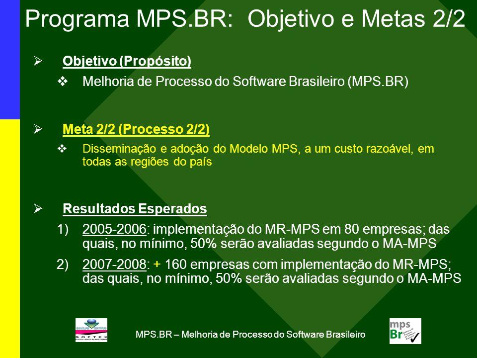 MPS.BR – Melhoria de Processo do Software Brasileiro Programa MPS.BR: Objetivo e Metas 2/2 Objetivo (Propósito) Melhoria de Processo do Software Brasi