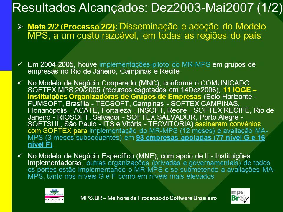 MPS.BR – Melhoria de Processo do Software Brasileiro Resultados Alcançados: Dez2003-Mai2007 (1/2) Meta 2/2 (Processo 2/2): Disseminação e adoção do Mo