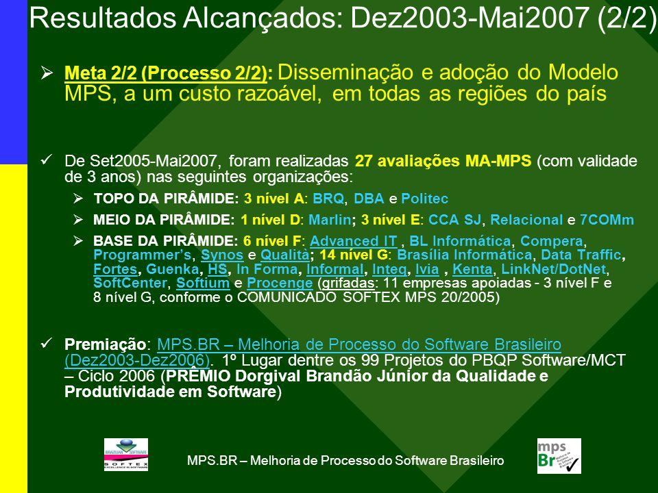 MPS.BR – Melhoria de Processo do Software Brasileiro Resultados Alcançados: Dez2003-Mai2007 (2/2) Meta 2/2 (Processo 2/2): Disseminação e adoção do Mo