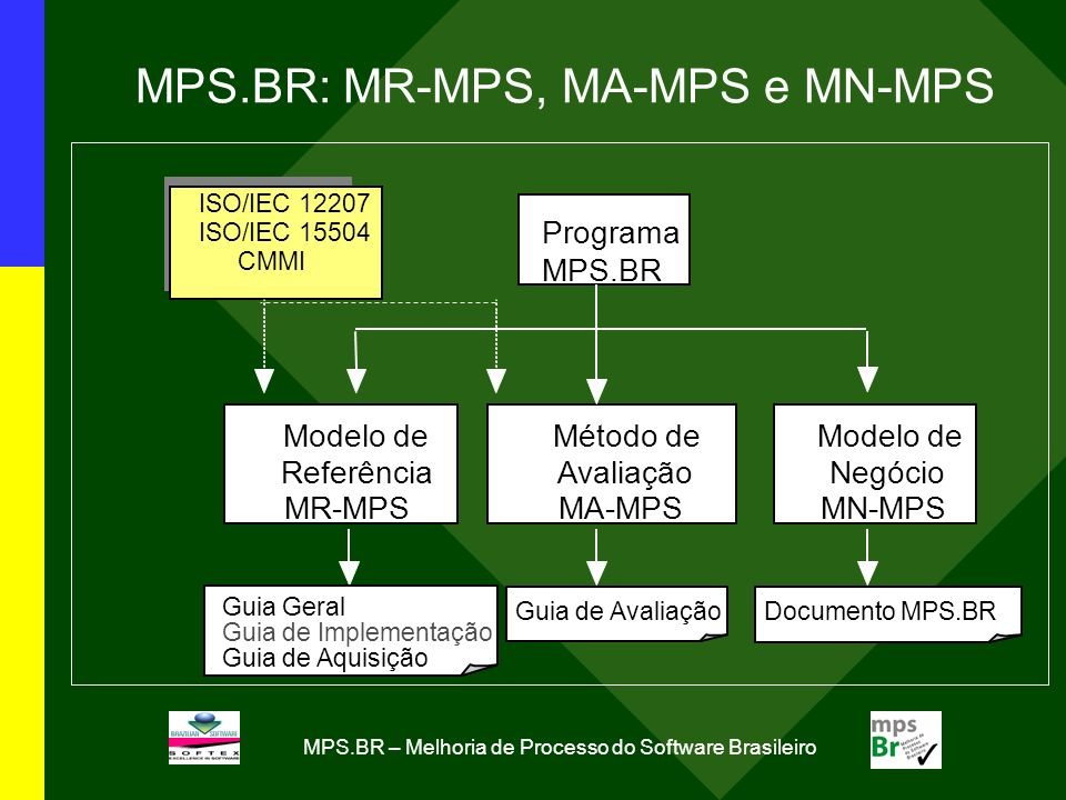 MPS.BR: MR-MPS, MA-MPS e MN-MPS Programa MPS.BR Modelo de Negócio MN-MPS Método de Avaliação MA-MPS ISO/IEC 12207 ISO/IEC 15504 CMMI Guia Geral Guia d