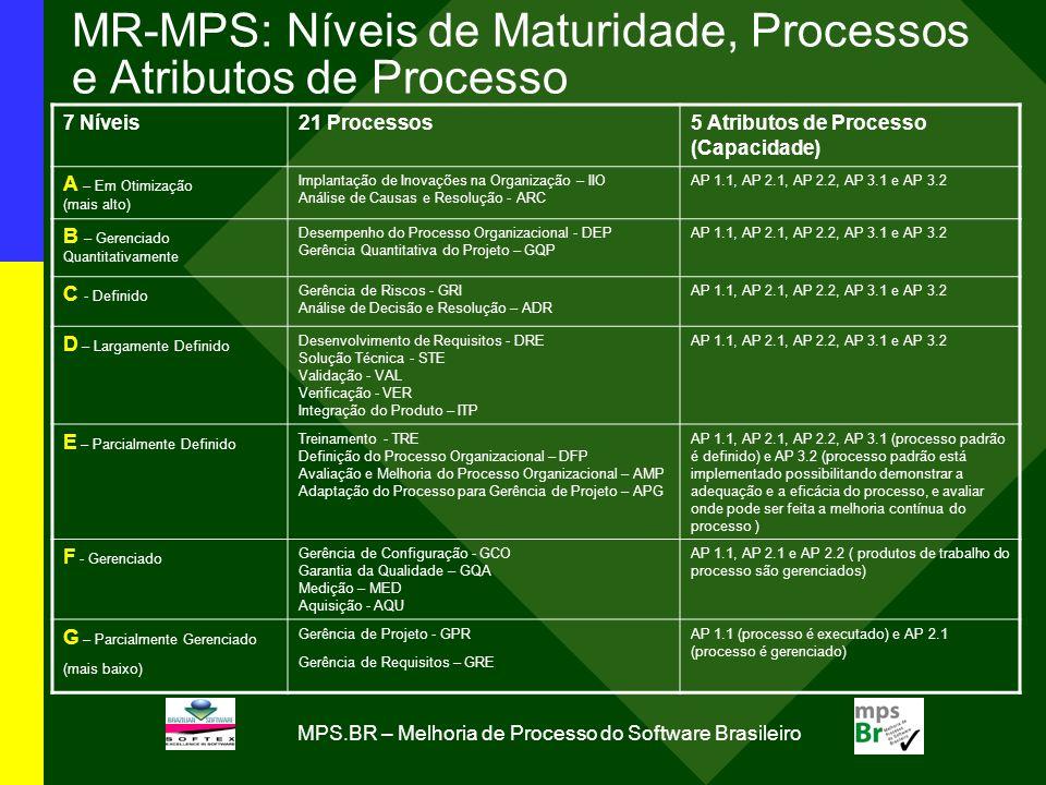 MPS.BR – Melhoria de Processo do Software Brasileiro MR-MPS: Níveis de Maturidade, Processos e Atributos de Processo 7 Níveis21 Processos5 Atributos d