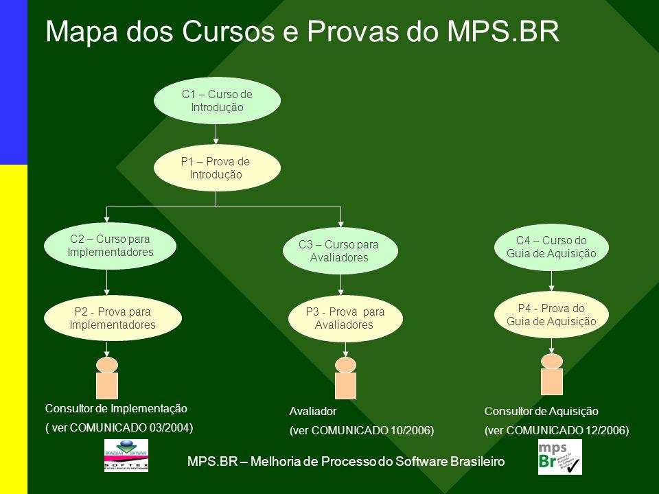 MPS.BR – Melhoria de Processo do Software Brasileiro C1 – Curso de Introdução P1 – Prova de Introdução C2 – Curso para Implementadores P2 - Prova para