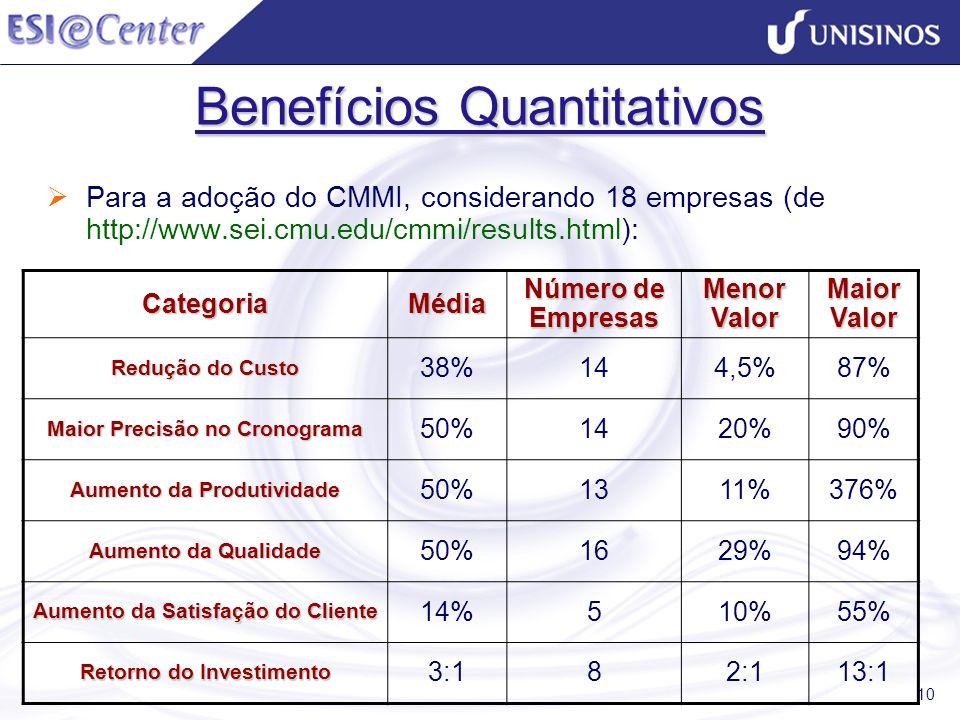 10 Benefícios Quantitativos Para a adoção do CMMI, considerando 18 empresas (de http://www.sei.cmu.edu/cmmi/results.html): CategoriaMédia Número de Em