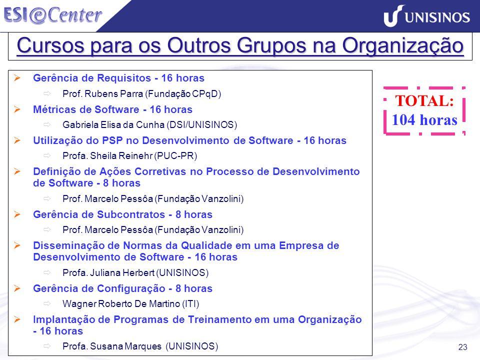 23 Cursos para os Outros Grupos na Organização Gerência de Requisitos - 16 horas Prof. Rubens Parra (Fundação CPqD) Métricas de Software - 16 horas Ga