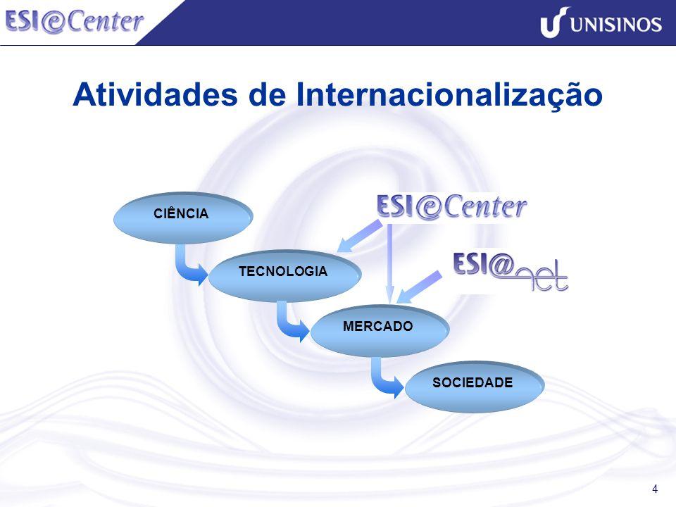 4 Atividades de Internacionalização CIÊNCIA TECNOLOGIA MERCADO SOCIEDADE