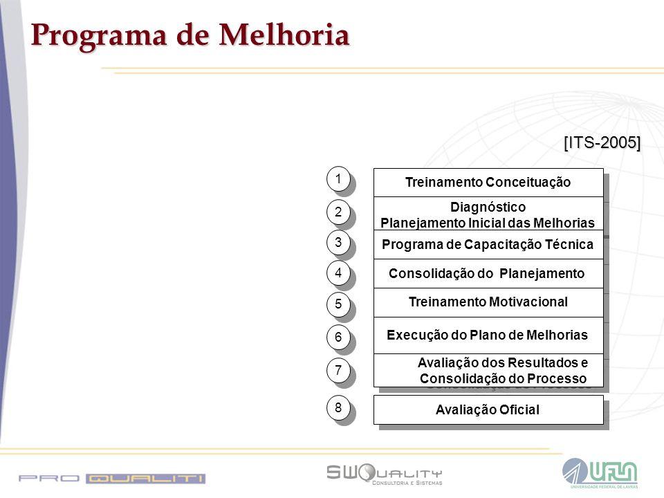 Programa de Melhoria Treinamento Conceituação Diagnóstico Planejamento Inicial das Melhorias Diagnóstico Planejamento Inicial das Melhorias Programa d