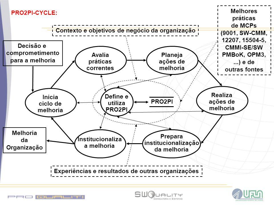 Contexto e objetivos de negócio da organização Experiências e resultados de outras organizações Melhoria da Organização Decisão e comprometimento para