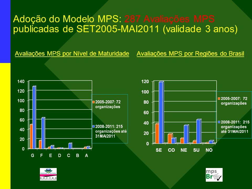 Adoção do Modelo MPS: 287 Avaliações MPS publicadas de SET2005-MAI2011 (validade 3 anos) Avaliações MPS por Nível de Maturidade Avaliações MPS por Regiões do Brasil