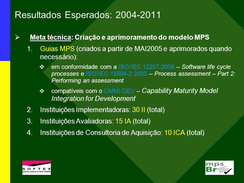 Resultados Esperados: 2004-2011 Meta técnica: Criação e aprimoramento do modelo MPS 1.Guias MPS (criados a partir de MAI2005 e aprimorados quando nece