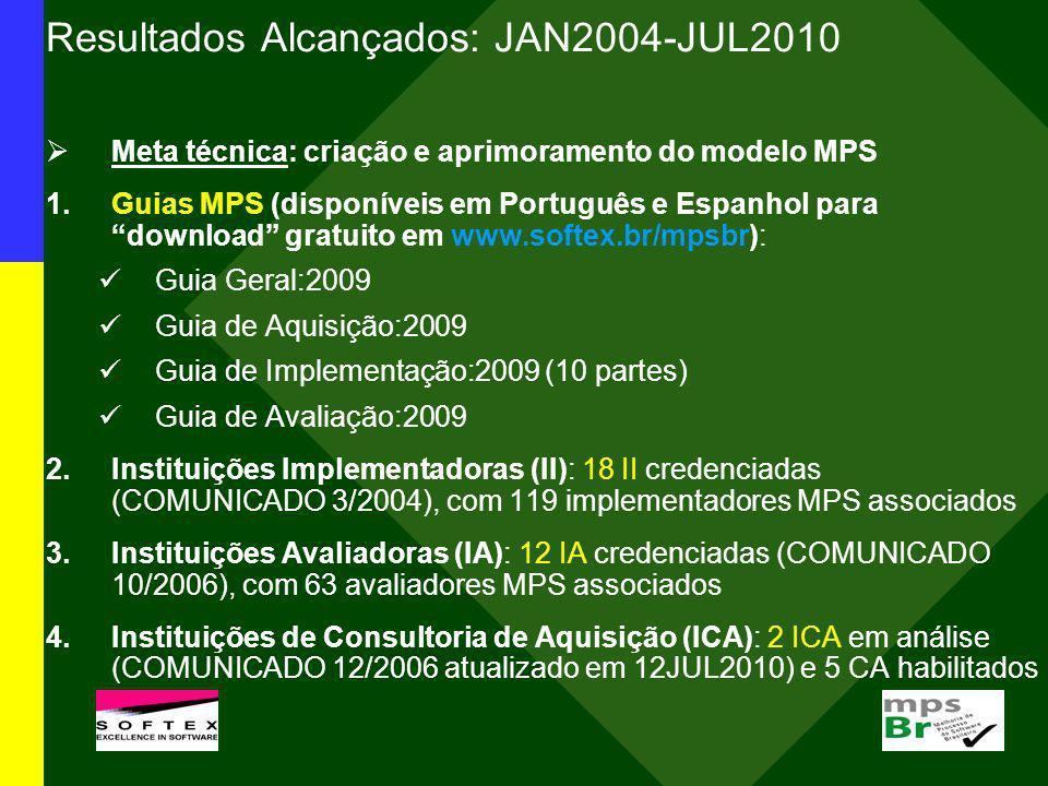 Resultados Alcançados: JAN2004-JUL2010 Meta técnica: criação e aprimoramento do modelo MPS 1.Guias MPS (disponíveis em Português e Espanhol para downl