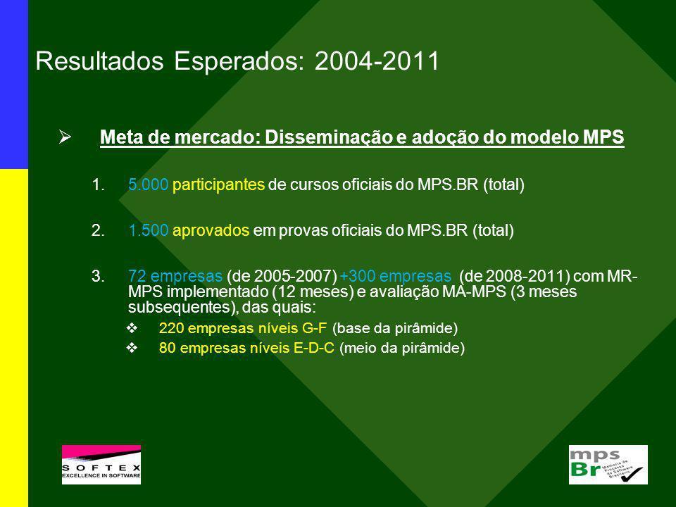 Resultados Esperados: 2004-2011 Meta de mercado: Disseminação e adoção do modelo MPS 1.5.000 participantes de cursos oficiais do MPS.BR (total) 2.1.50