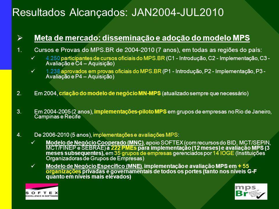 Resultados Alcançados: JAN2004-JUL2010 Meta de mercado: disseminação e adoção do modelo MPS 1.Cursos e Provas do MPS.BR de 2004-2010 (7 anos), em toda