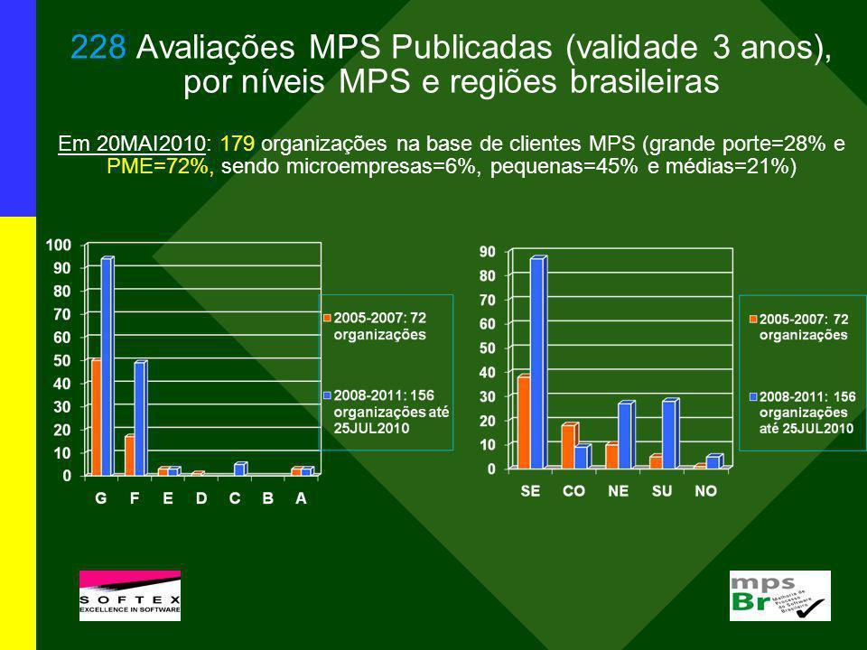 228 Avaliações MPS Publicadas (validade 3 anos), por níveis MPS e regiões brasileiras Em 20MAI2010: 179 organizações na base de clientes MPS (grande p