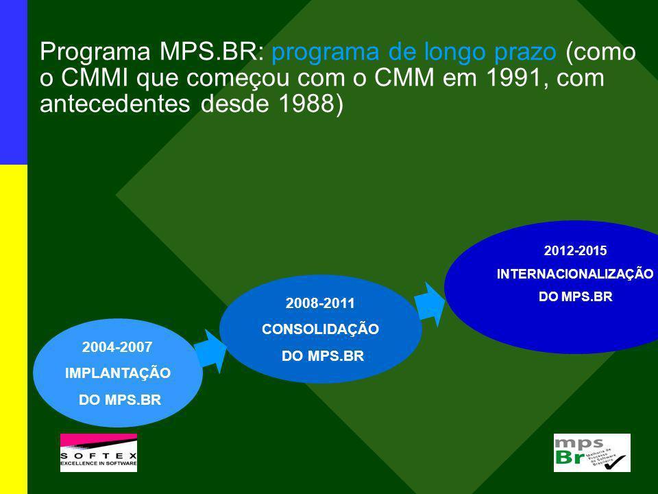 Programa MPS.BR: programa de longo prazo (como o CMMI que começou com o CMM em 1991, com antecedentes desde 1988) 2004-2007 IMPLANTAÇÃO DO MPS.BR 2008