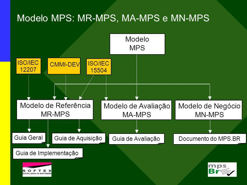 Modelo de Referência MR-MPS (Guia Geral:2009) 7 Níveis19 Processos 9 Atributos de Processo (AP) A – 1.1, 2.1, 2.2, 3.1, 3.2, 4.1*, 4.2*, 5.1* - o processo é objeto de melhorias e inovações, 5.2* - o processo é otimizado continuamente B Gerência de Projetos – GPR (evolução) 1.1, 2.1, 2.2, 3.1, 3.2, 4.1* - o processo é medido, 4.2* - o processo é controlado C Gerência de Riscos – GRI, Desenvolvimento para Reutilização – DRU, Gerência de Decisões – GDE 1.1, 2.1, 2.2, 3.1, 3.2 D Verificação – VER, Validação – VAL, Projeto e Construção do Produto – PCP, Integração do Produto – ITP, Desenvolvimento de Requisitos - DRE 1.1, 2.1, 2.2, 3.1, 3.2 E Gerência de Projetos – GPR (evolução), Gerência de Reutilização – GRU, Gerência de Recursos Humanos – GRH, Definição do Processo Organizacional – DFP, Avaliação e Melhoria do Processo Organizacional – AMP 1.1, 2.1, 2.2, 3.1 – o processo é definido, 3.2 – o processo está implementado F Medição – MED, Garantia da Qualidade – GQA, Gerência de Portfólio de Projetos – GPP, Gerência de Configuração – GCO, Aquisição - AQU 1.1, 2.1, 2.2 – os produtos de trabalho do processo são gerenciados G Gerência de Requisitos – GRE, Gerência de Projetos - GPR 1.1 – o processo é executado, 2.1 – o processo é gerenciado * Estes AP somente devem ser implementados para os processos críticos da organização/unidade organizacional.