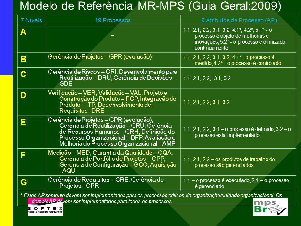 Modelo de Referência MR-MPS (Guia Geral:2009) 7 Níveis19 Processos 9 Atributos de Processo (AP) A – 1.1, 2.1, 2.2, 3.1, 3.2, 4.1*, 4.2*, 5.1* - o proc