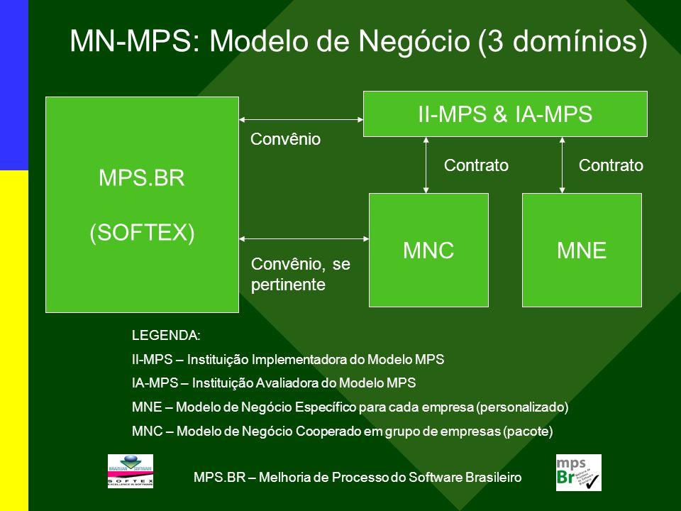 MPS.BR – Melhoria de Processo do Software Brasileiro MN-MPS: Modelo de Negócio (3 domínios) MPS.BR (SOFTEX) II-MPS & IA-MPS MNEMNC Contrato Convênio C