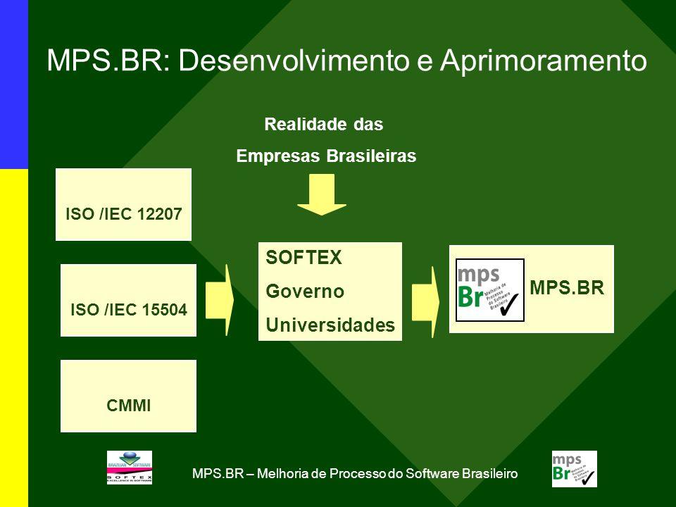 MPS.BR – Melhoria de Processo do Software Brasileiro MPS.BR: Desenvolvimento e Aprimoramento MPS.BR Realidade das Empresas Brasileiras ISO /IEC 12207