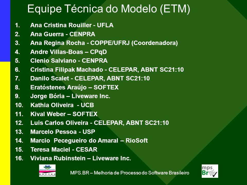 MPS.BR – Melhoria de Processo do Software Brasileiro Equipe Técnica do Modelo (ETM) 1.Ana Cristina Rouiller - UFLA 2.Ana Guerra - CENPRA 3.Ana Regina