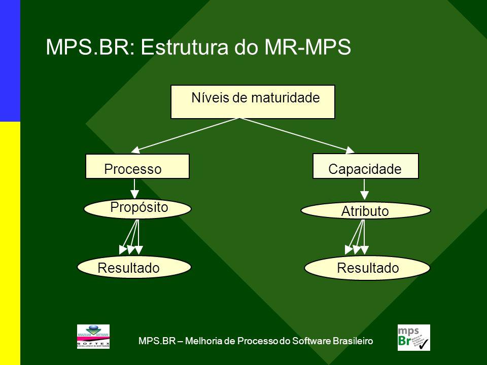 MPS.BR – Melhoria de Processo do Software Brasileiro MPS.BR: Estrutura do MR-MPS Níveis de maturidade Capacidade Resultado Processo Propósito Resultad