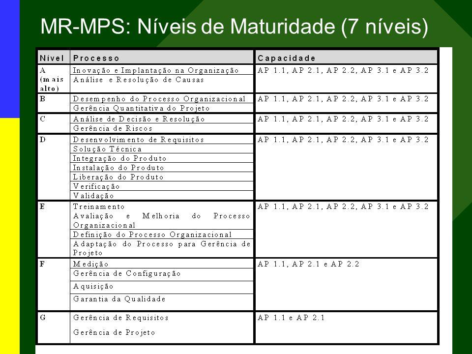 MPS.BR – Melhoria de Processo do Software Brasileiro MR-MPS: Níveis de Maturidade (7 níveis)