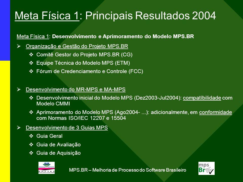 MPS.BR – Melhoria de Processo do Software Brasileiro Meta Física 1: Principais Resultados 2004 Meta Física 1: Desenvolvimento e Aprimoramento do Model
