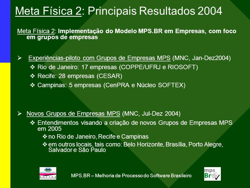 MPS.BR – Melhoria de Processo do Software Brasileiro Meta Física 2: Principais Resultados 2004 Meta Física 2: Implementação do Modelo MPS.BR em Empres